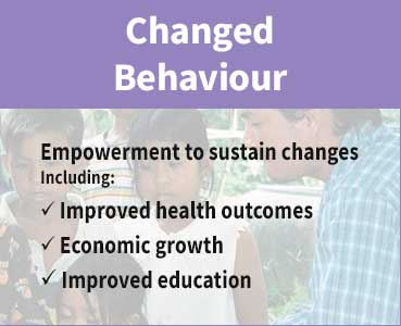Our Impact - Changed Behaviour